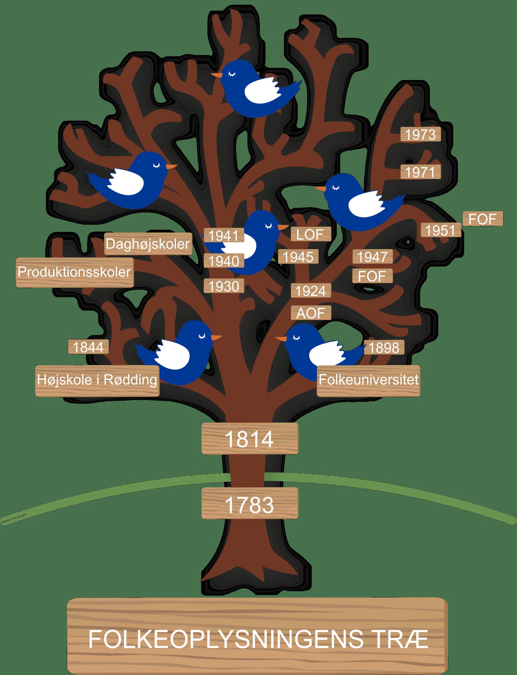 Folkeoplysningens træ