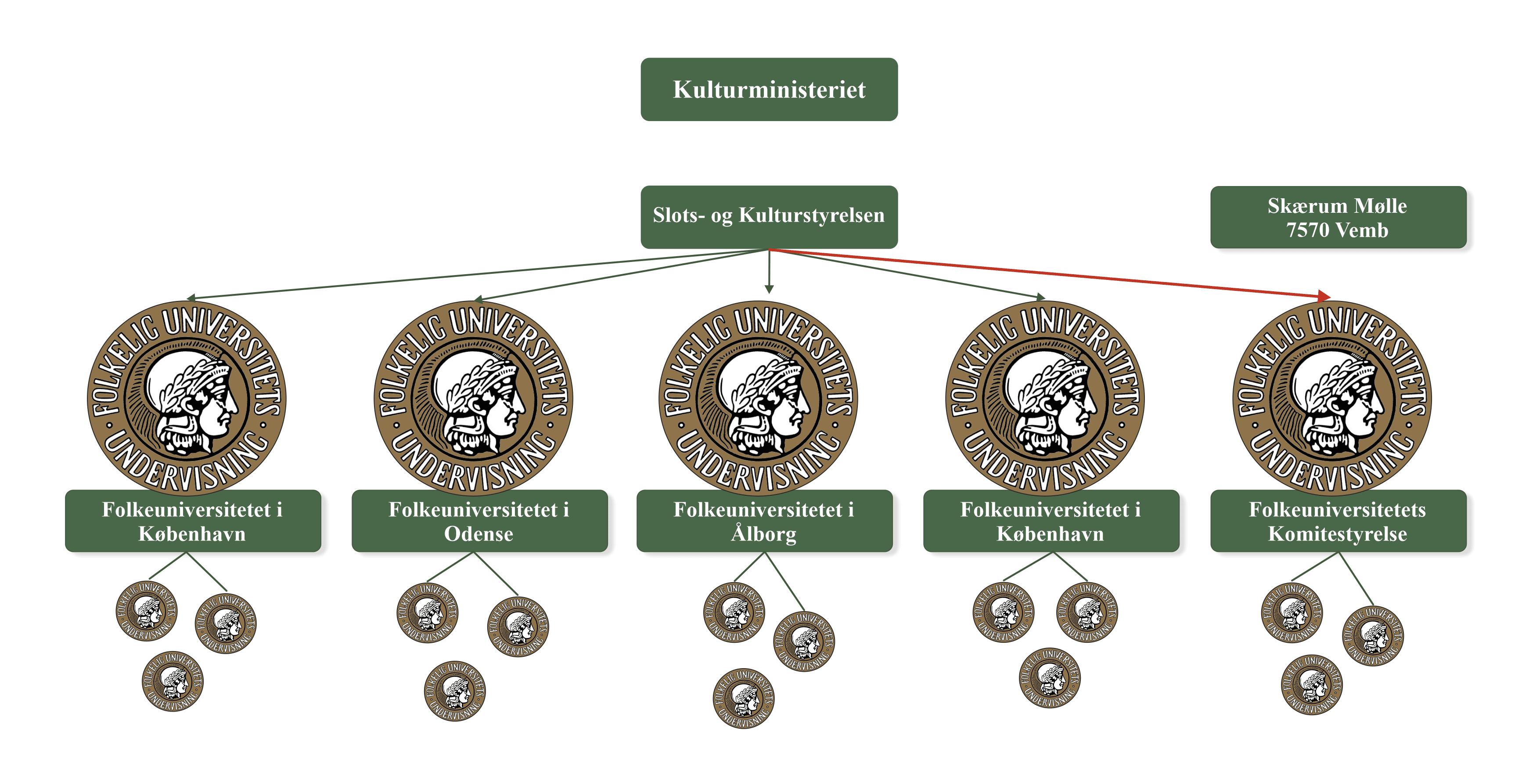 FU struktur