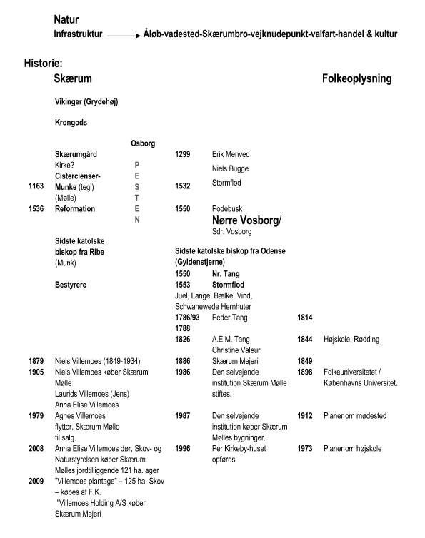Tidsoversigt-Skærum Mølle - Nr. Vosborg